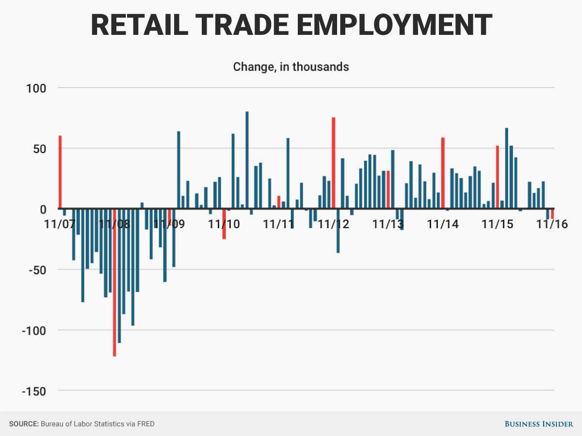 Trade Jobs One Detail In The Jobs Report Should Unnerve The Retail