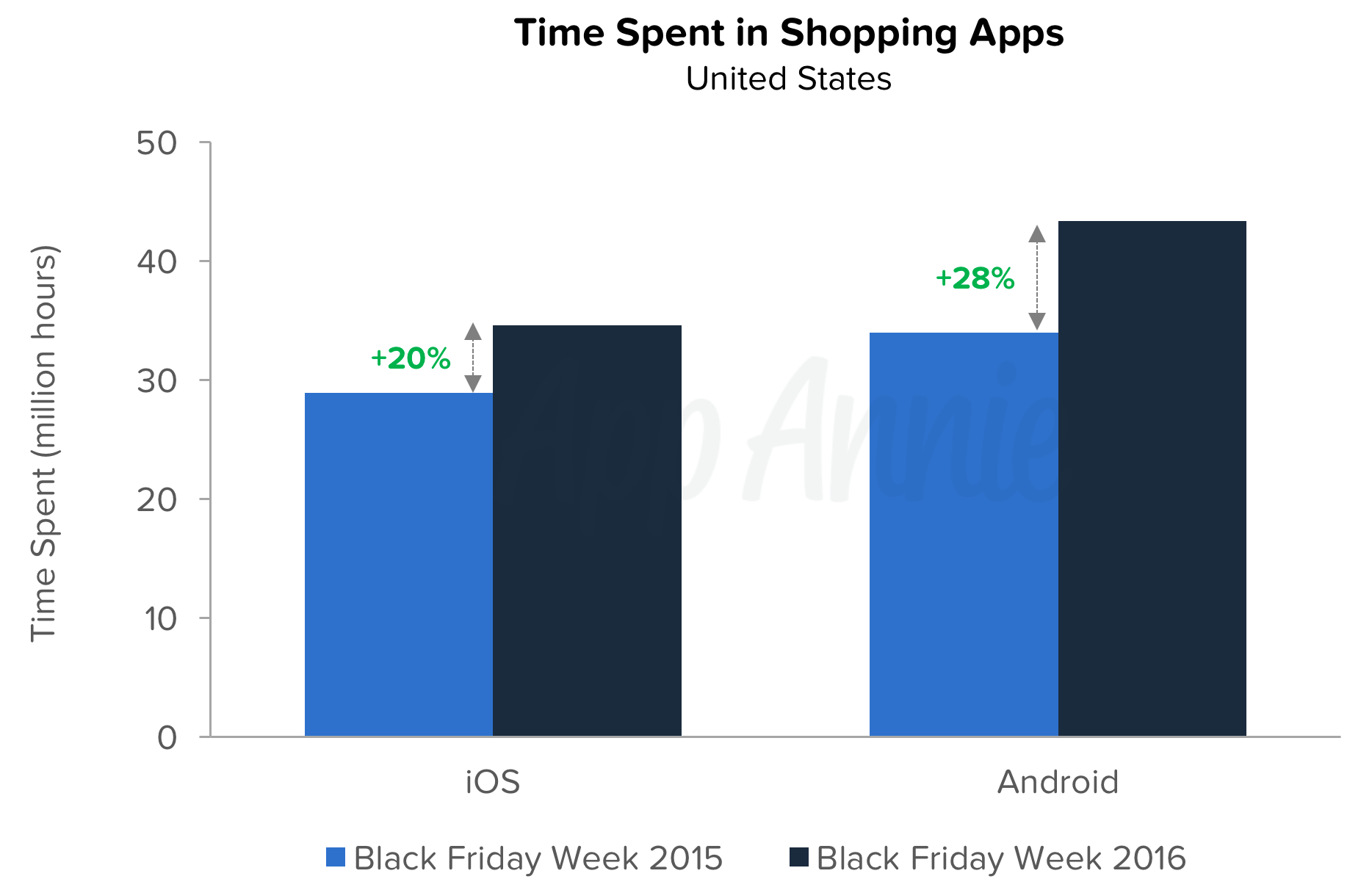 Black Friday 2016 Usa Black Friday 2016 Mobile Is The Future Of Retail App Annie Blog