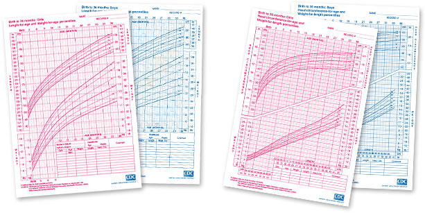 Child Growth Chart PediaSure®