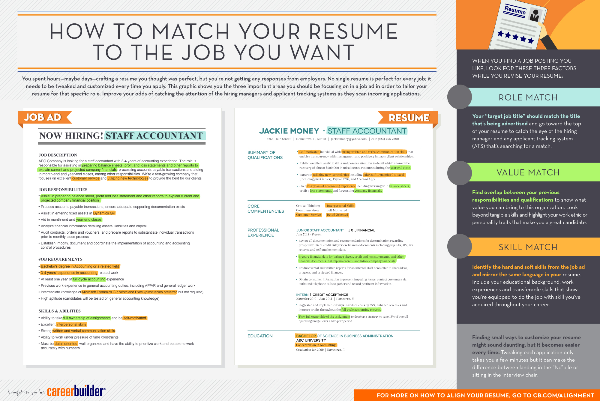 resume writing careerbuilder careers news and advice from aol finance infographic matching your resume to the