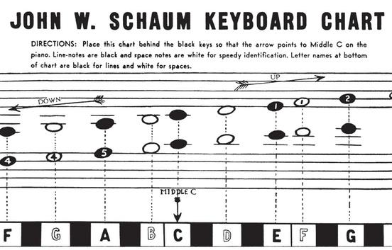 Keyboard Chart Piano Chart - piano notes chart