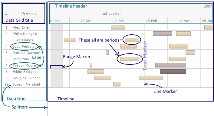 Timeline Gantt Chart AnyChart Documentation - gantt chart