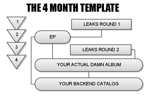 How to plan a hip hop album release and promotion campaign - release plan template