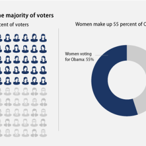 "From ""How Women Changed the Outcome of the Election,"" Center for American Progress, December 12, 2012"