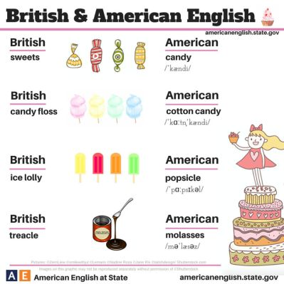 British Vs American English: 100+ Differences Illustrated ...