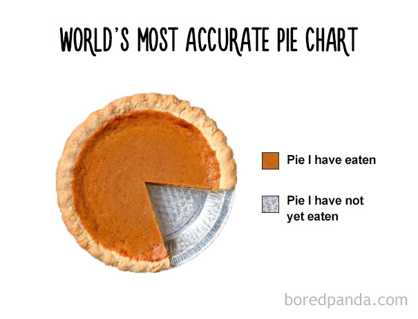 15+ Honest Charts That Every Foodie Can Relate To Bored Panda - food charts