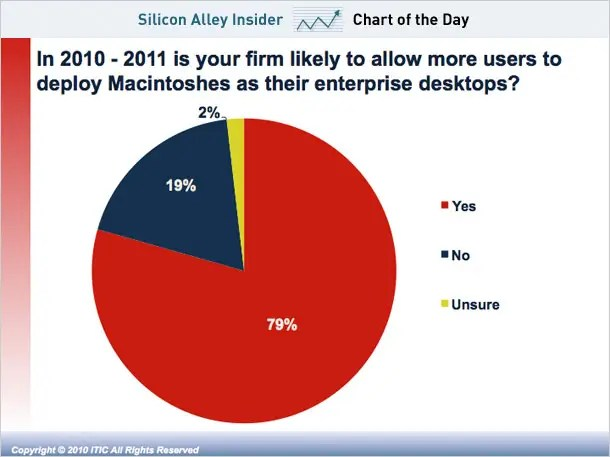 mobile-marketing-chart » go-Digital Blog on Digital Marketing