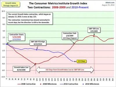 Consumer Metrics Institute Growth Index Still Warning Of A Double
