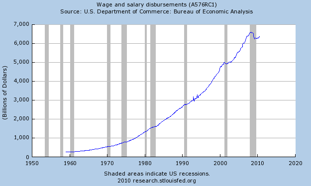 Wages and salaries still down 3.7% from prior peak