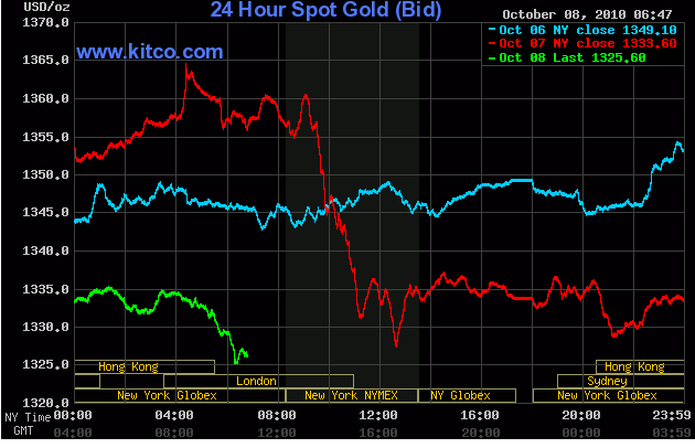 Gold Is Sliding Again, And Has Lost Nearly $40 In The Last 24 Hours