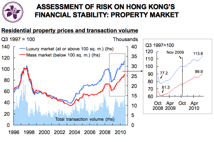 Hong Kong Property Prices Have Soared Above Their 1997 Peak, But