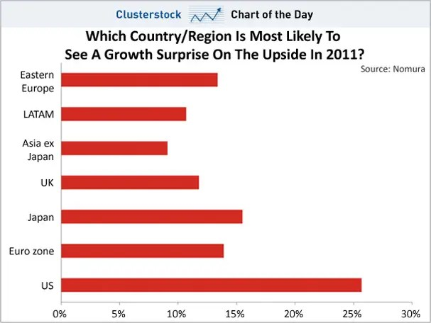 CHART OF THE DAY Surprise! The US Economy Is Now Everyone\u0027s - pick chart