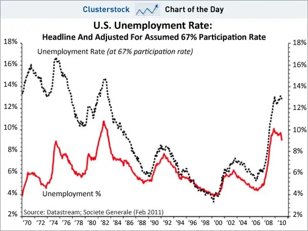CHART OF THE DAY Guess How Ugly The Unemployment Rate Would Be At - Rate Chart