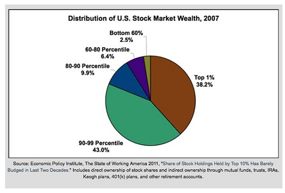 If The Market Crashes, Who Owns Enough Stock To Even Care