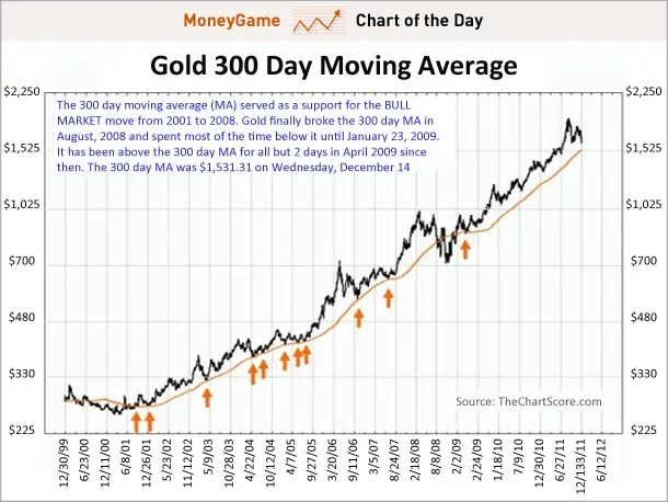 CHART OF THE DAY Forget The 200-Day Moving Average, Here\u0027s How You