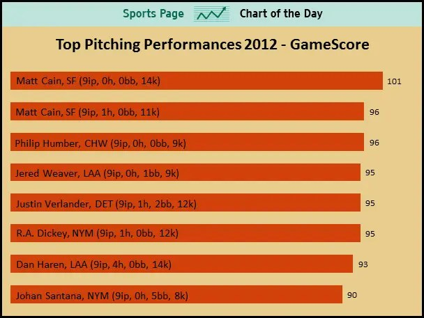 SPORTS CHART OF THE DAY Matt Cain Has Now Pitched Two Of The Best