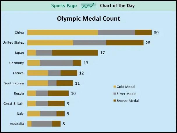 olympic medal chart - Denmarimpulsar