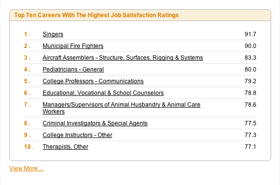 Most And Least Satisfying Careers - Business Insider - rewarding careers