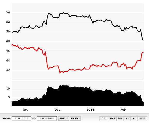 Obama Approval Rating Slips Below 50 Percent - Business Insider