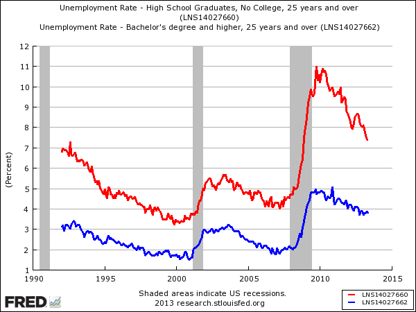 College Vs No College Unemployment Rates - Business Insider