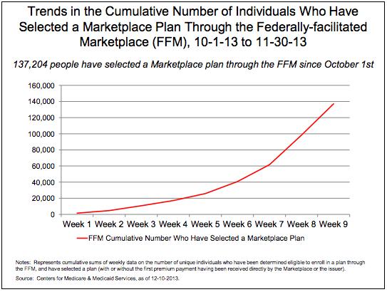 Chart Obamacare Enrollment Numbers - Business Insider