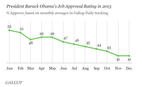 Obama\u0027s 2013 Gallup Approval Rating In One Brutal Chart - Business