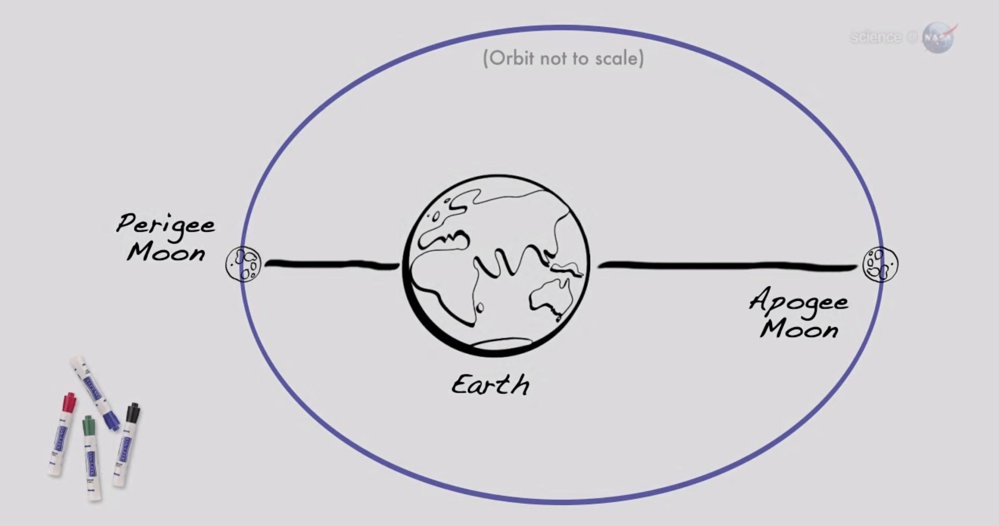 moon orbit diagram
