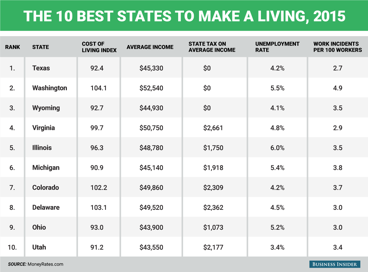 Help Me Find A Place To Live The Best And Worst States To Make A Living In 2015
