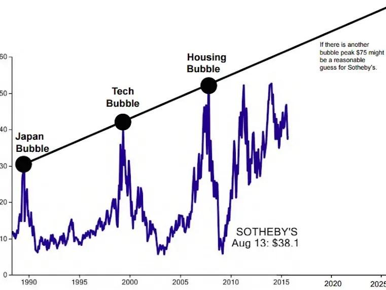 Sotheby\u0027s stock-bubble chart - Business Insider - bubble chart