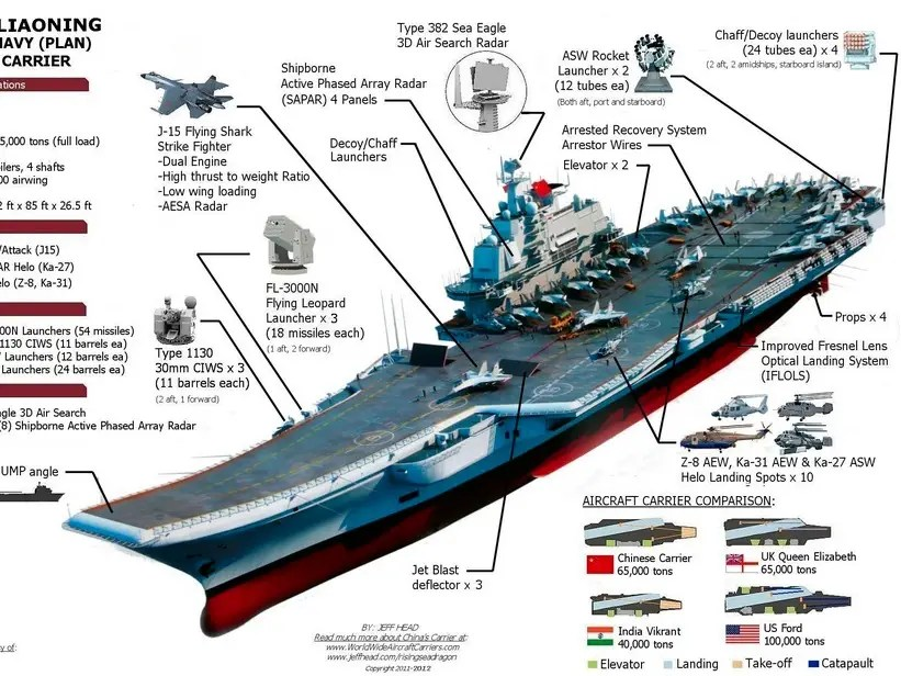 3d Wallpaper Online Shopping India Here S How China S Aircraft Carrier Stacks Up Business