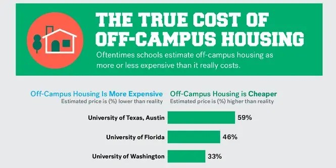 cost of off-campus housing in college - Business Insider