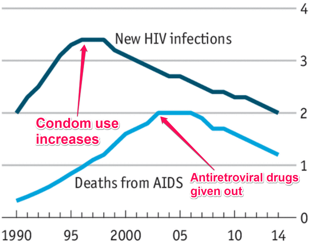 This chart shows the incredible progress we\u0027ve made treating HIV and