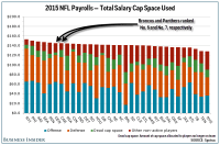 The Broncos and Panthers had 2 of the best payrolls in the ...