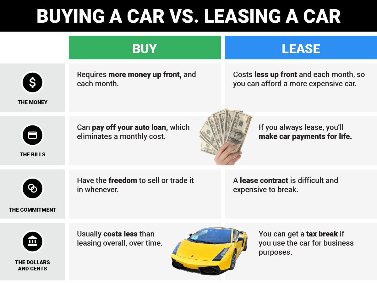Buying vs leasing a car what to keep in mind Business Insider