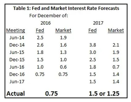 LARRY SUMMERS \u0027The Fed is not credible with the markets\u0027 - Business