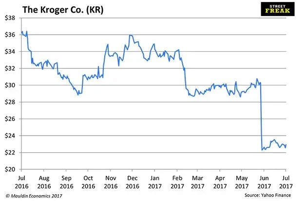 Kroger bond sale after Amazon bubble - Business Insider