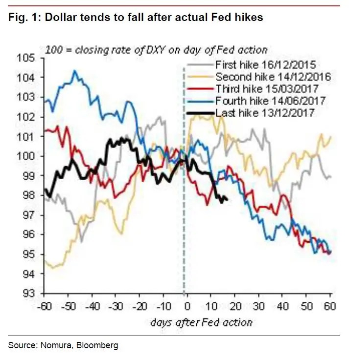 The lousy performance of the US dollar following Fed rate hikes, in