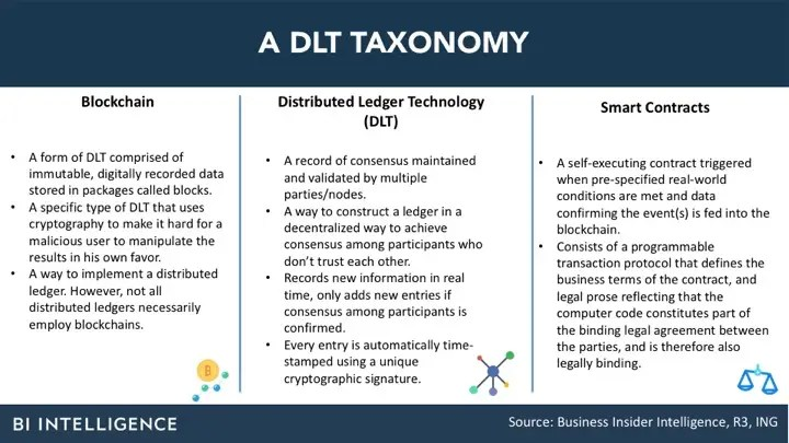 Beyond Bitcoin Uses of Blockchain  Distributed Ledger Tech in 2018