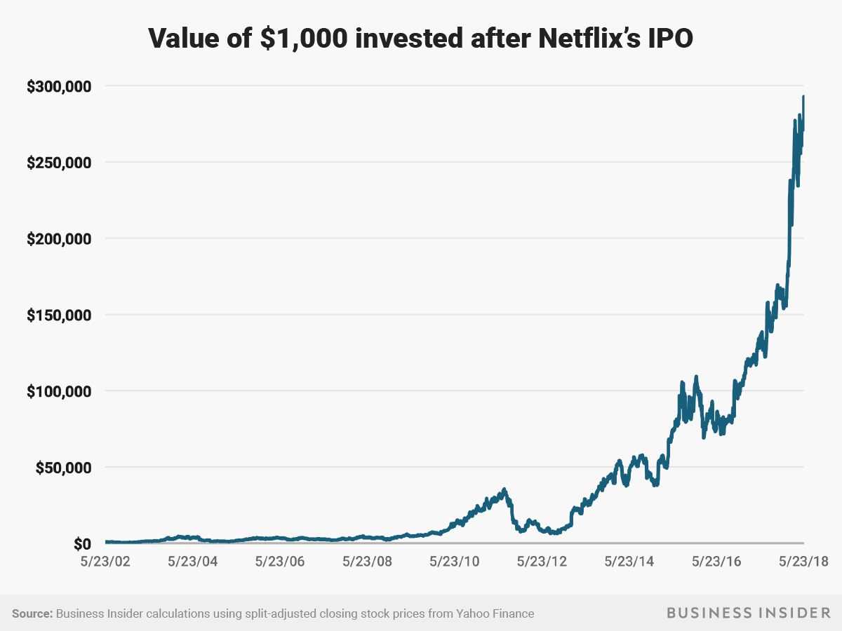 netflix stock split price