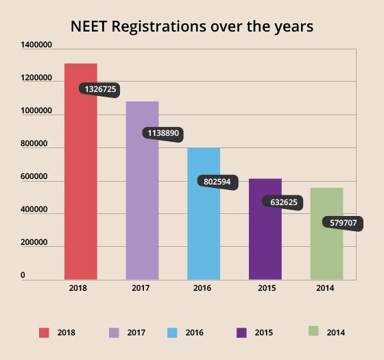 NEET Application Form 2019, Registration - Closed!