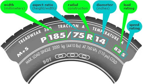 How to Find Tire Size for Your Car - CAR FROM JAPAN