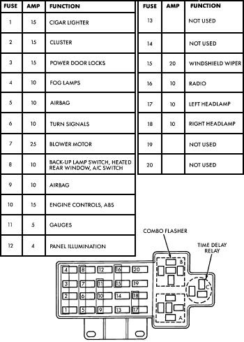 2004 Dodge Neon Fuse Box Wiring Diagram