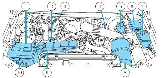 Ford Explorer Sport Questions - where is the central junction box of