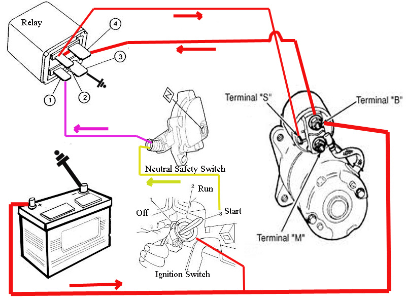 Pontiac Sunfire Starter Wiring Electronic Schematics collections
