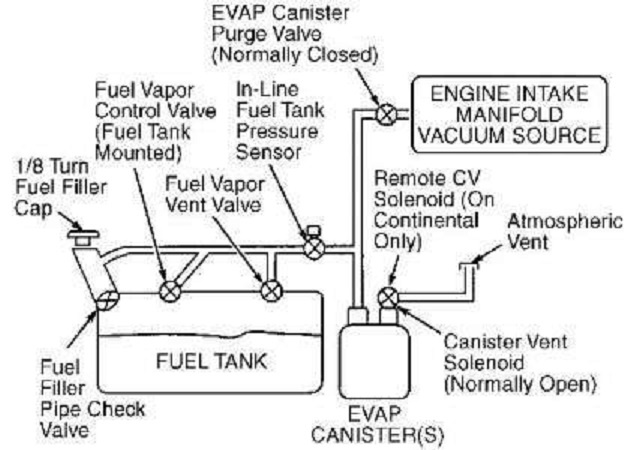 Ford Taurus Fuel System Diagram Wiring Schematic Diagram