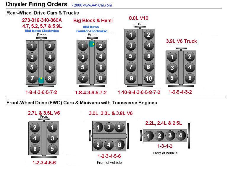 Chrysler 2 5 V6 Engine Diagram - 8mrkmpaaublomboinfo \u2022