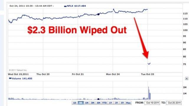 netflix stock drop with obama