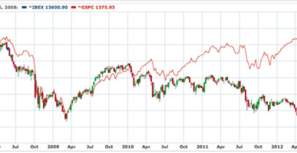 IBEX 35 -- S&P 500