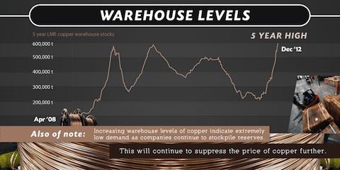 Warehouse Levels