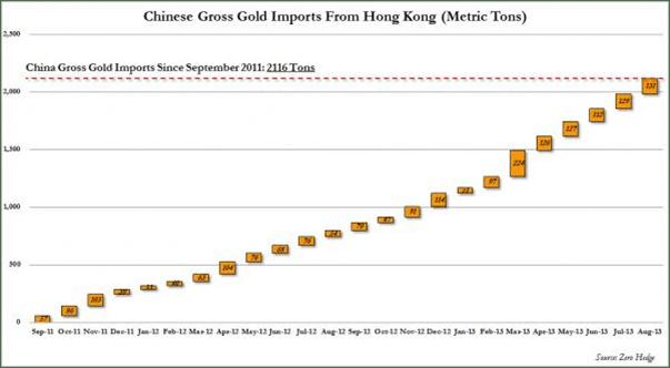 China gold import
